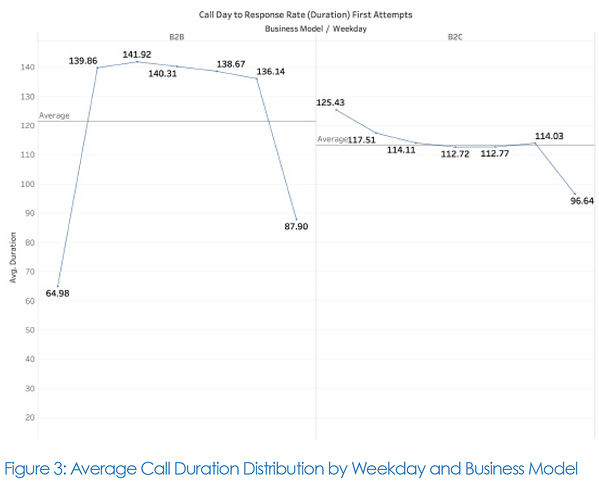 Average Call Duration