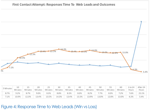 Response Time to Web Leads