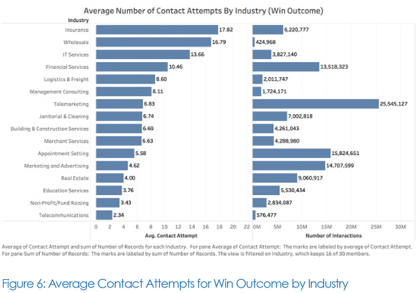 Average Call Contact Attempt by Industry
