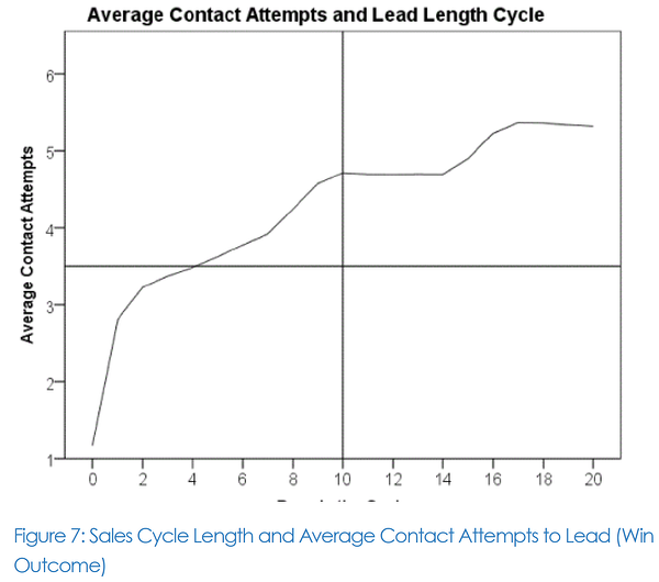 sales cycle length and average contact attempts to lead