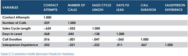 sales cycle