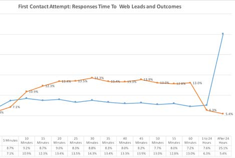sales response time